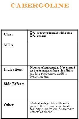 cabergoline Class MOA Indications Side Effects Other