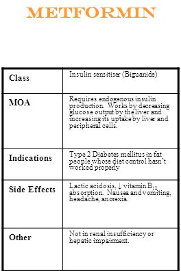 Metformin Class MOA Indications Side Effects Other