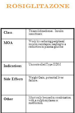 Rosiglitazone Class MOA Indications Side Effects Other