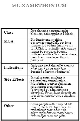 Suxamethonium Class MOA Indications Side Effects Other