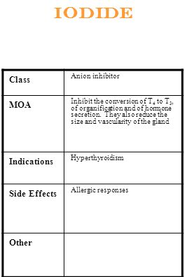 Iodide Class MOA Indications Side Effects Other Anion inhibitor