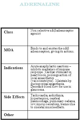 Adrenaline Class MOA Indications Side Effects Other