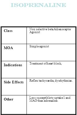 Isoprenaline Class MOA Indications Side Effects Other