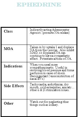 Ephedrine Class MOA Indications Side Effects Other