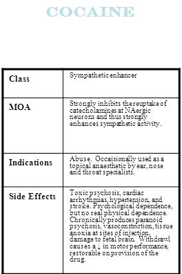 Cocaine Class MOA Indications Side Effects Sympathetic enhancer