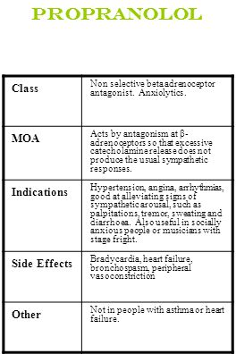 Propranolol Class MOA Indications Side Effects Other