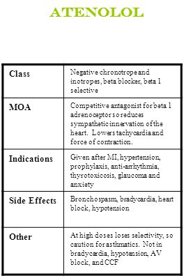 Atenolol Class MOA Indications Side Effects Other
