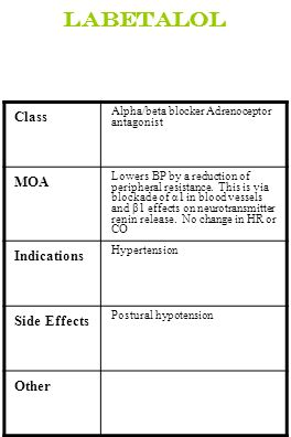 Labetalol Class MOA Indications Side Effects Other