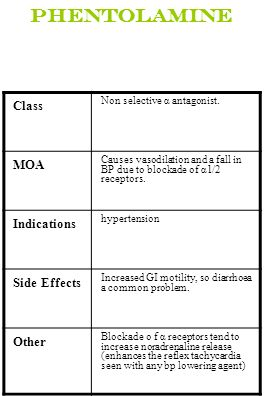 Phentolamine Class MOA Indications Side Effects Other