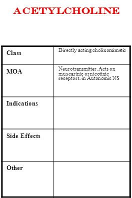 acetylcholine Class MOA Indications Side Effects Other