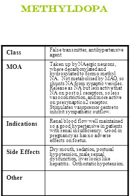 Methyldopa Class MOA Indications Side Effects Other