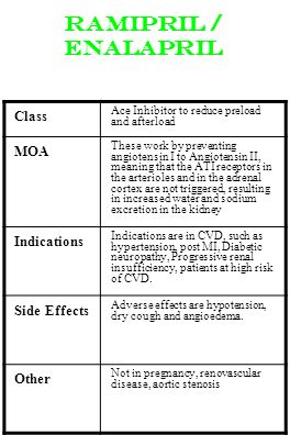 Ramipril / Enalapril Class MOA Indications Side Effects Other