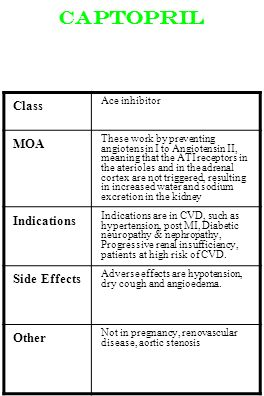 Captopril Class MOA Indications Side Effects Other Ace inhibitor