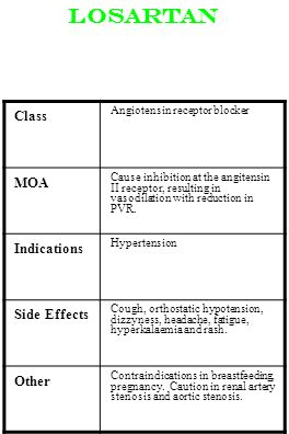 Losartan Class MOA Indications Side Effects Other
