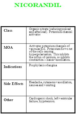 Nicorandil Class MOA Indications Side Effects Other