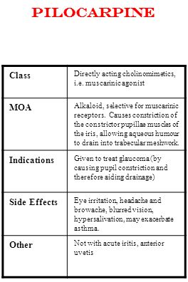 Pilocarpine Class MOA Indications Side Effects Other