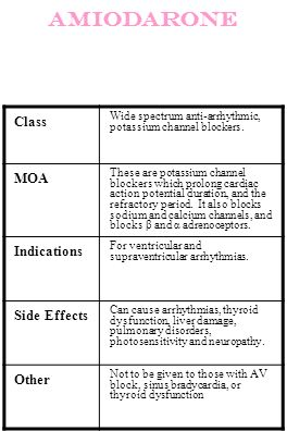 Amiodarone Class MOA Indications Side Effects Other