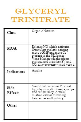 Glyceryl Trinitrate Class MOA Side Effects Other Indications