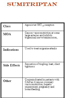 Sumitriptan Class MOA Indications Side Effects Other