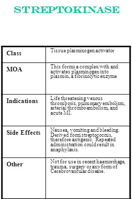 Streptokinase Class MOA Indications Side Effects Other