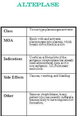 Alteplase Class MOA Indications Side Effects Other