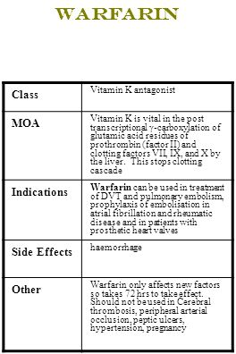 Warfarin Class MOA Indications Side Effects Other Vitamin K antagonist