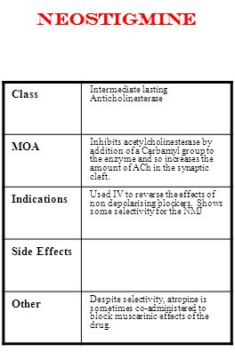 Neostigmine Class MOA Indications Side Effects Other