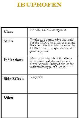 Ibuprofen Class MOA Indications Side Effects Other