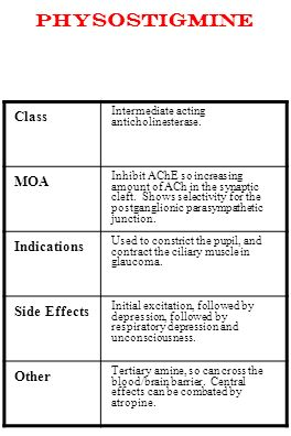 Physostigmine Class MOA Indications Side Effects Other