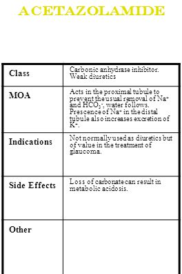 Acetazolamide Class MOA Indications Side Effects Other