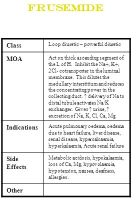 Frusemide Class MOA Indications Side Effects Other