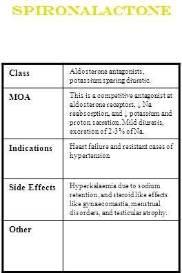 Spironalactone Class MOA Indications Side Effects Other