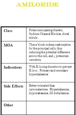 Amiloride Class MOA Indications Side Effects Other