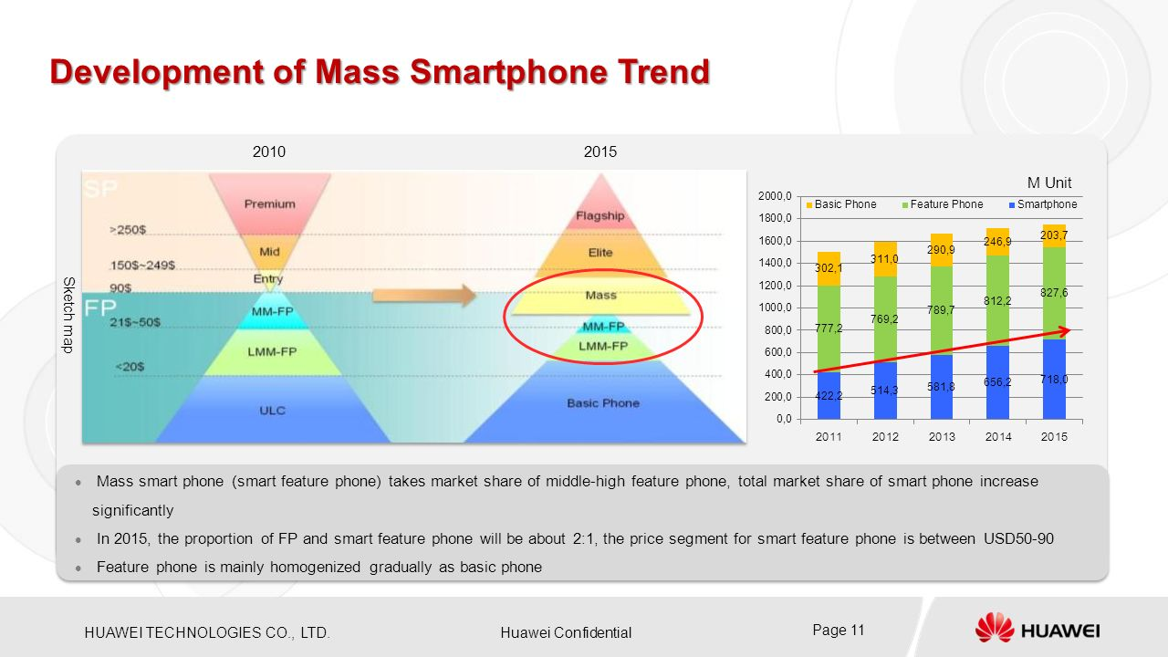 Development of Mass Smartphone Trend
