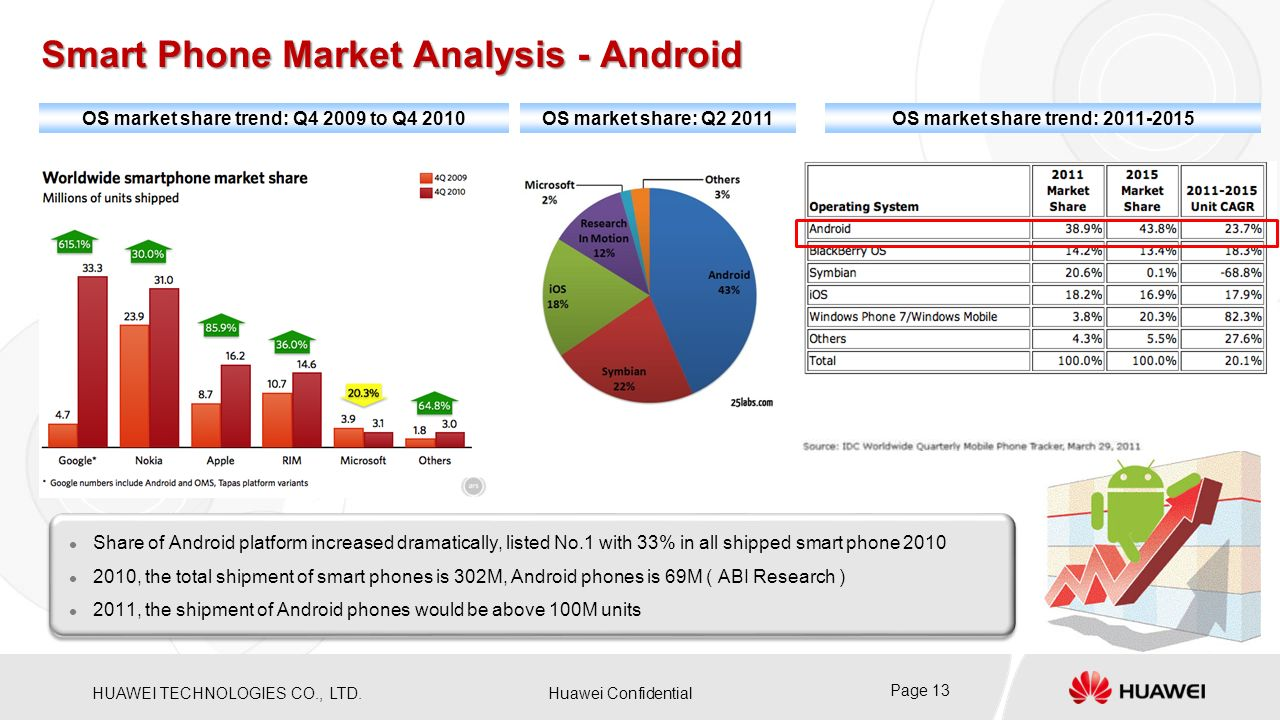 Smart Phone Market Analysis - Android