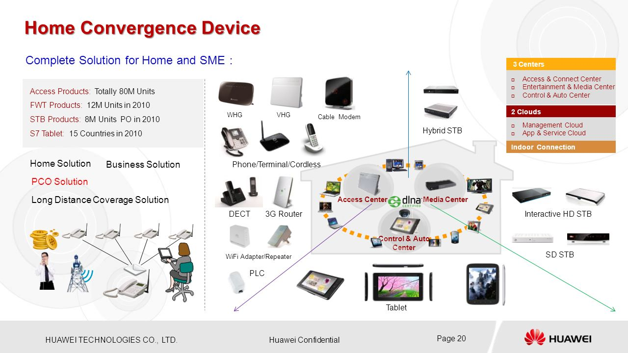 Home Convergence Device