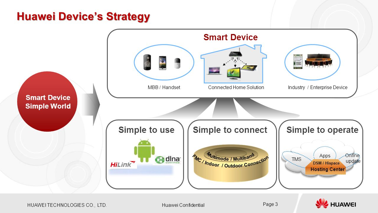 Huawei Device's Strategy