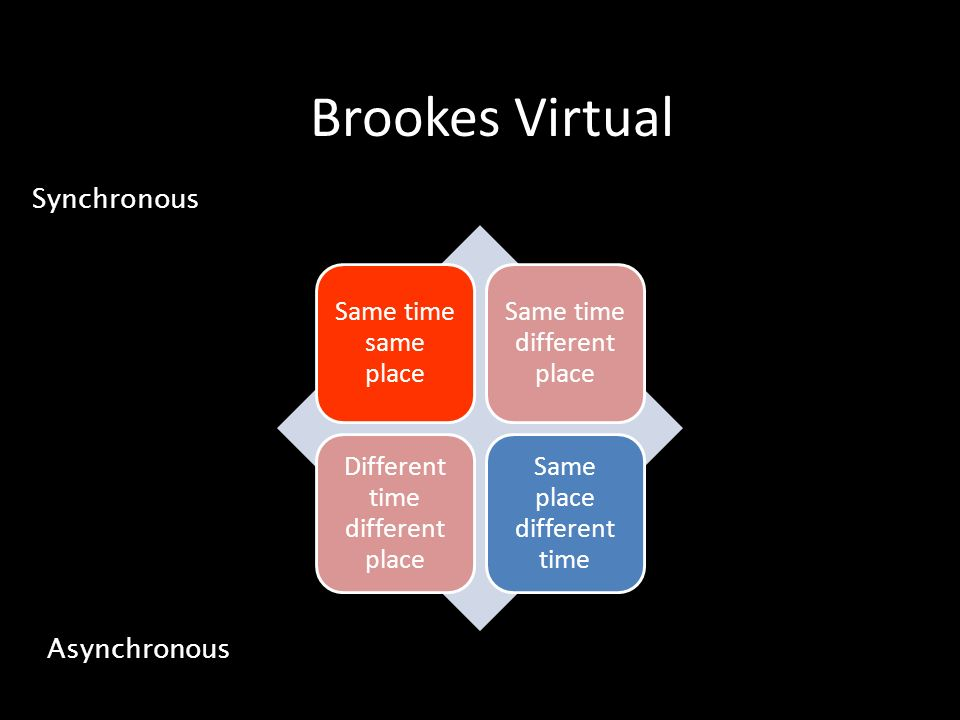 Brookes Virtual Synchronous Asynchronous Same time same place