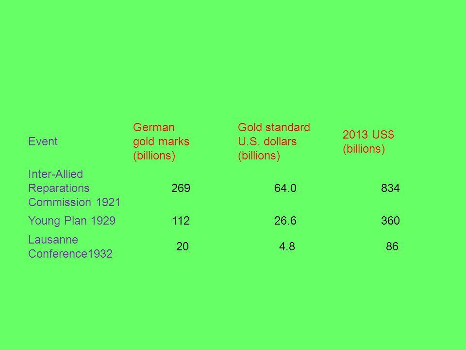 Event German gold marks (billions) Gold standard U.S. dollars (billions) 2013 US$ (billions) Inter-Allied Reparations Commission 1921.