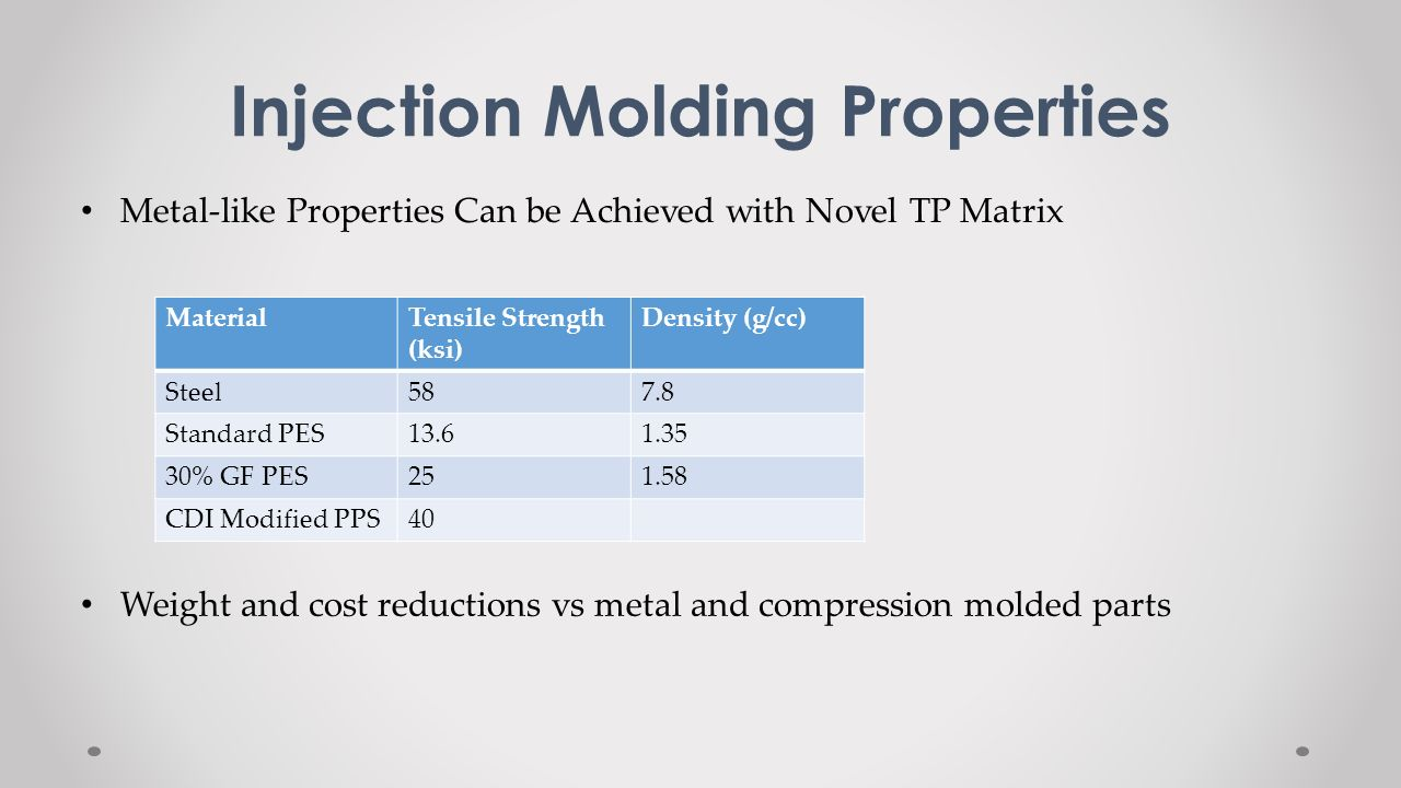 Injection Molding Properties