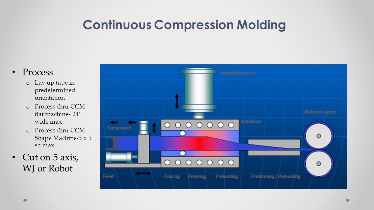 Continuous Compression Molding