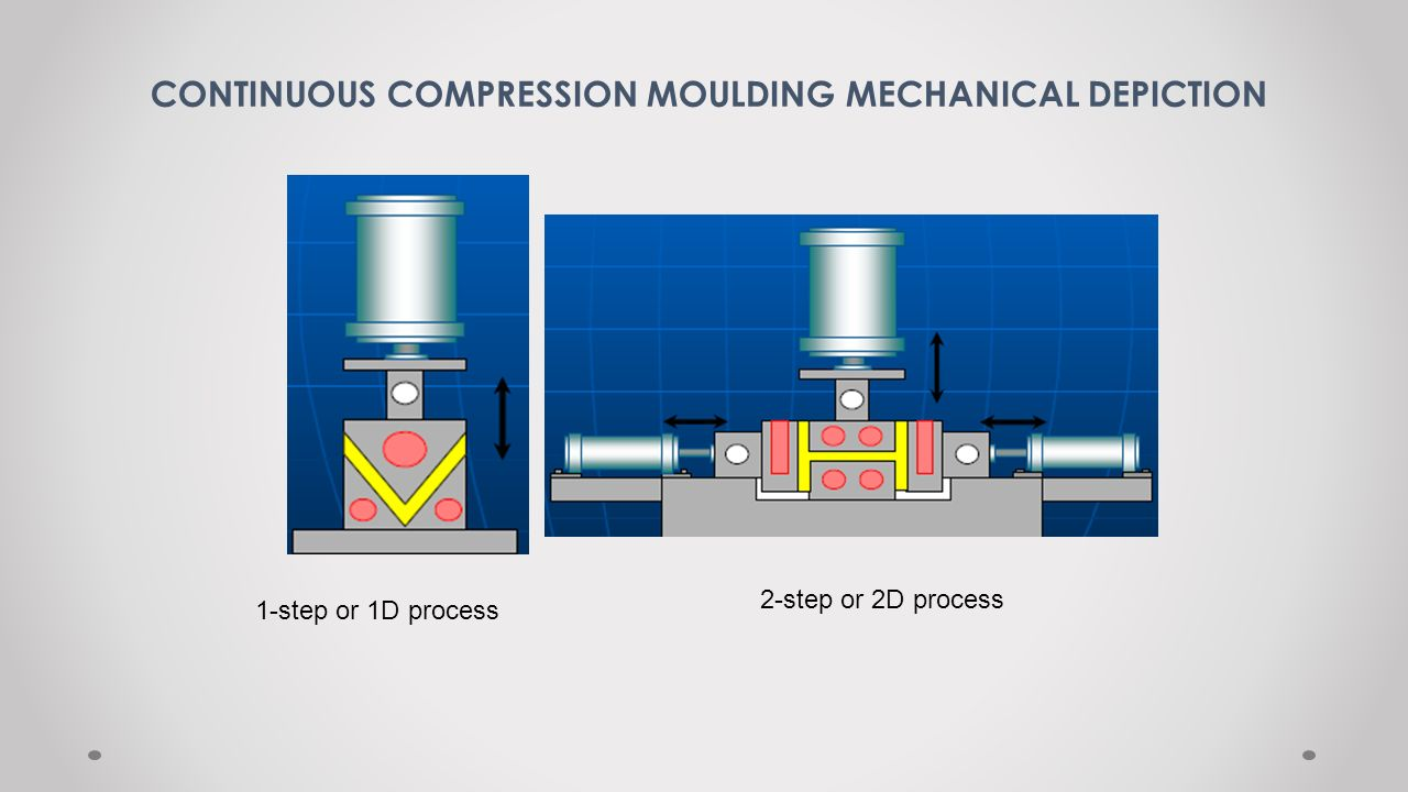 CONTINUOUS COMPRESSION MOULDING MECHANICAL DEPICTION