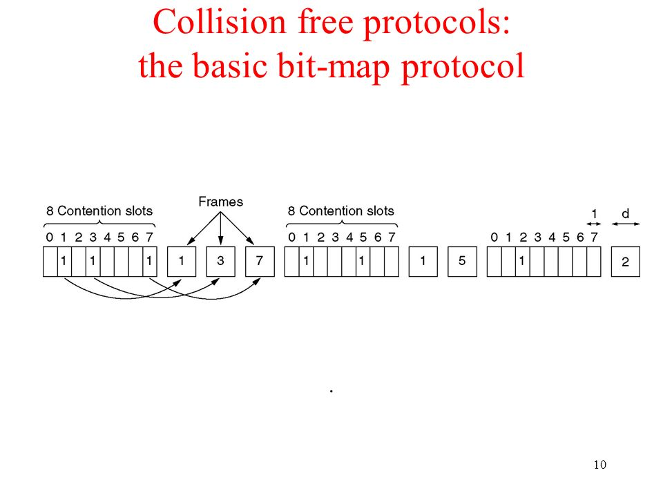 Collision free protocols: the basic bit-map protocol