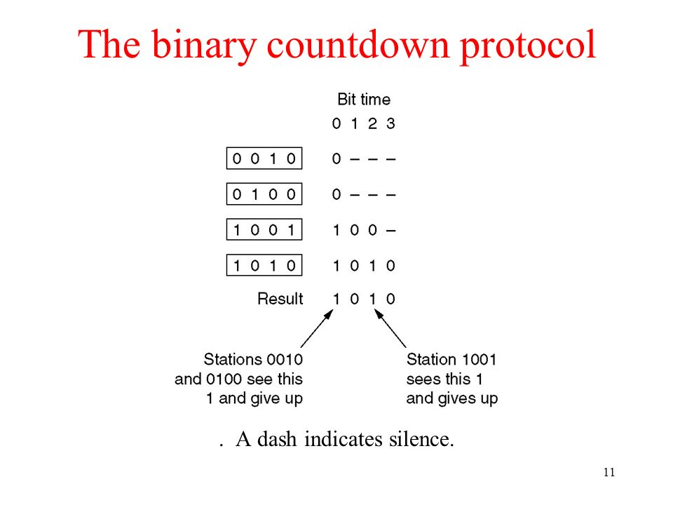 The binary countdown protocol