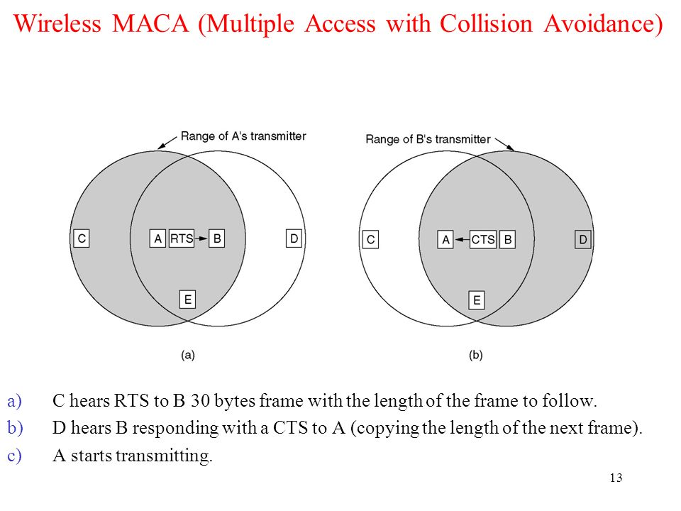Wireless MACA (Multiple Access with Collision Avoidance)