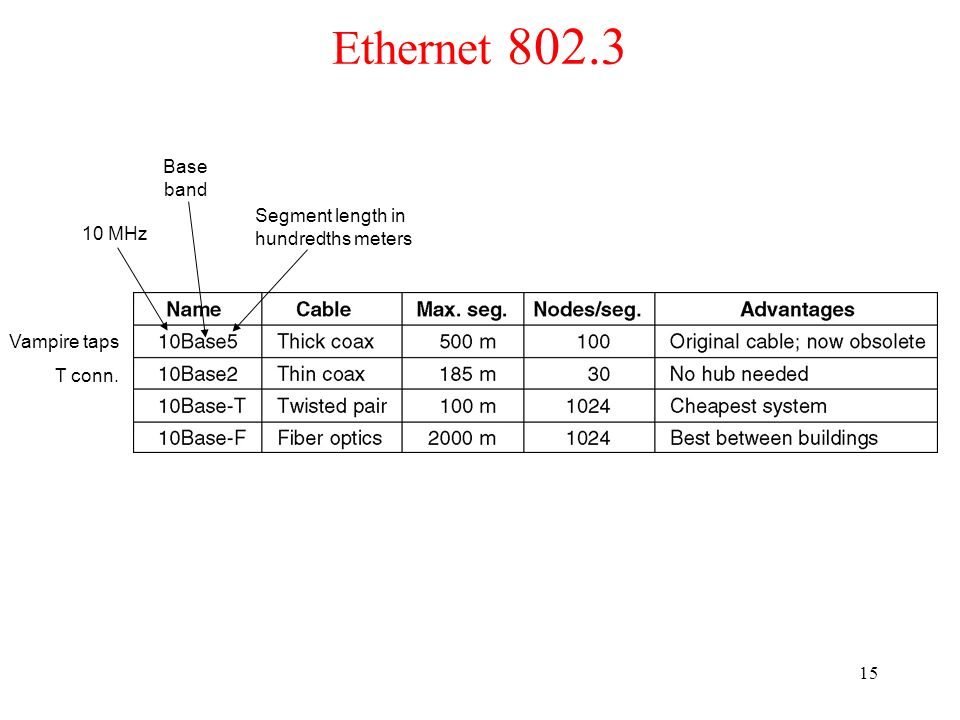 Ethernet 802.3 Base band Segment length in hundredths meters 10 MHz