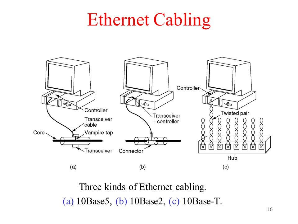 Ethernet Cabling Three kinds of Ethernet cabling.