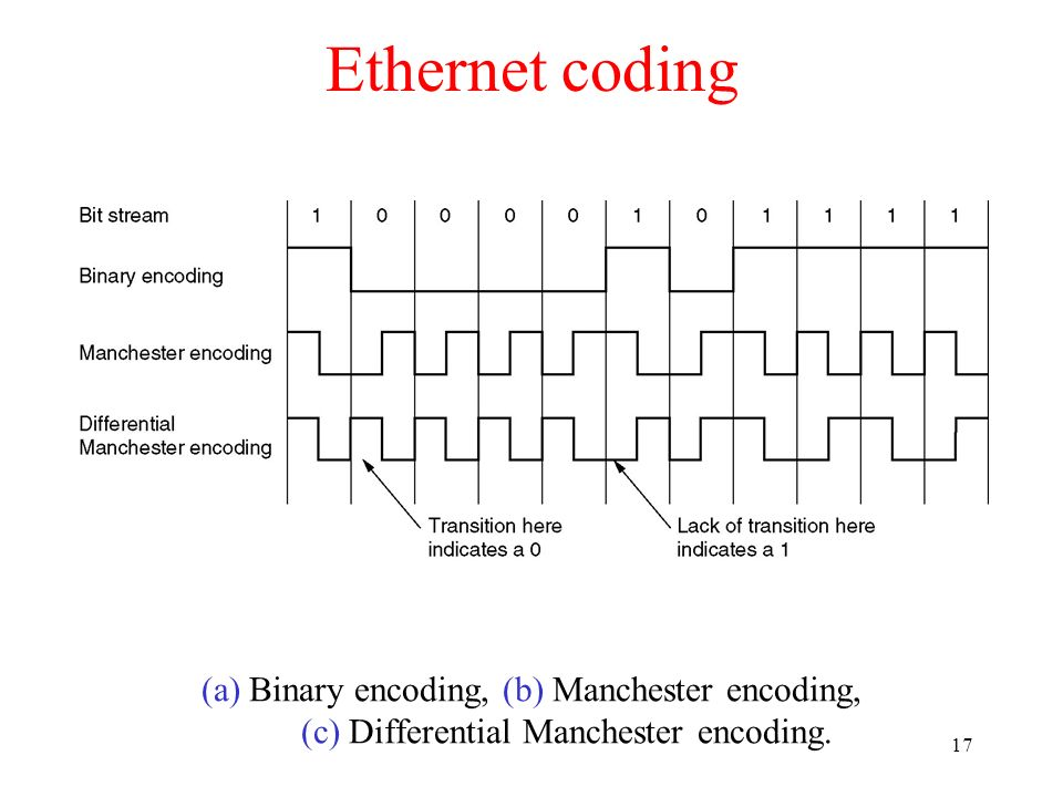Ethernet coding (a) Binary encoding, (b) Manchester encoding, (c) Differential Manchester encoding.