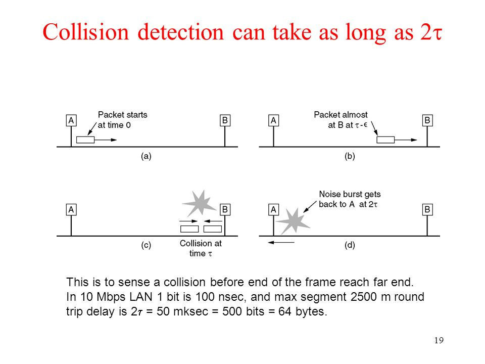 Collision detection can take as long as 2t