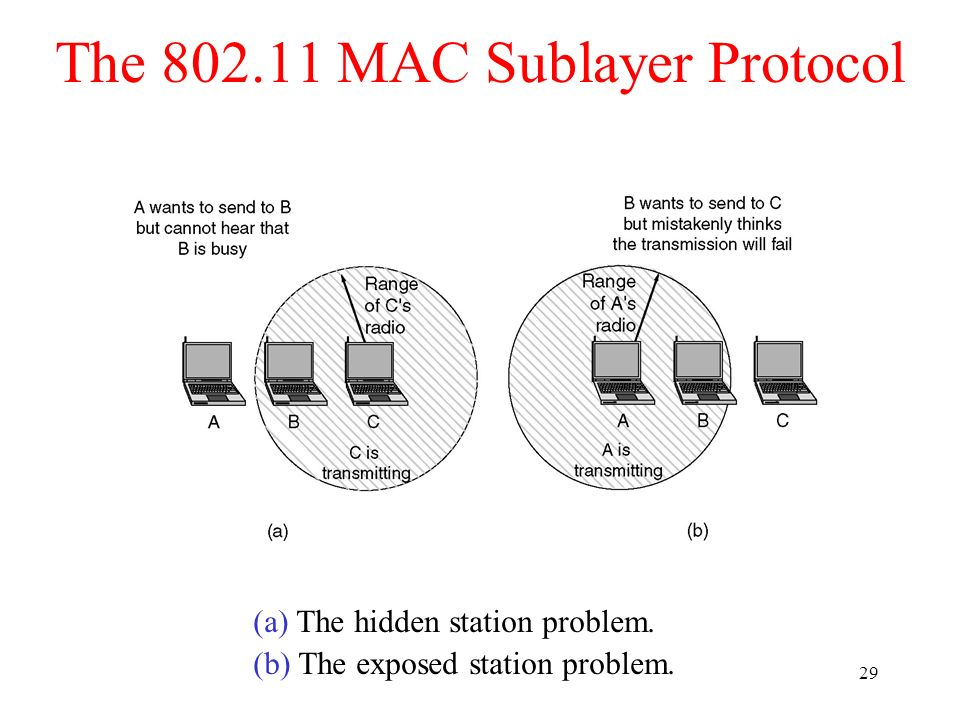 The 802.11 MAC Sublayer Protocol